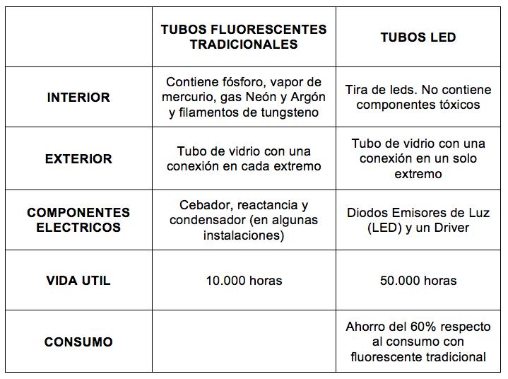 ventajas tubos led